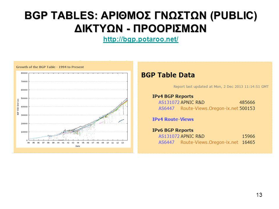 13 BGP TABLES: ΑΡΙΘΜΟΣ ΓΝΩΣΤΩΝ (PUBLIC) ΔΙΚΤΥΩΝ - ΠΡΟΟΡΙΣΜΩΝ BGP TABLES: ΑΡΙΘΜΟΣ ΓΝΩΣΤΩΝ (PUBLIC) ΔΙΚΤΥΩΝ - ΠΡΟΟΡΙΣΜΩΝ http://bgp.potaroo.net/ http://bgp.potaroo.net/