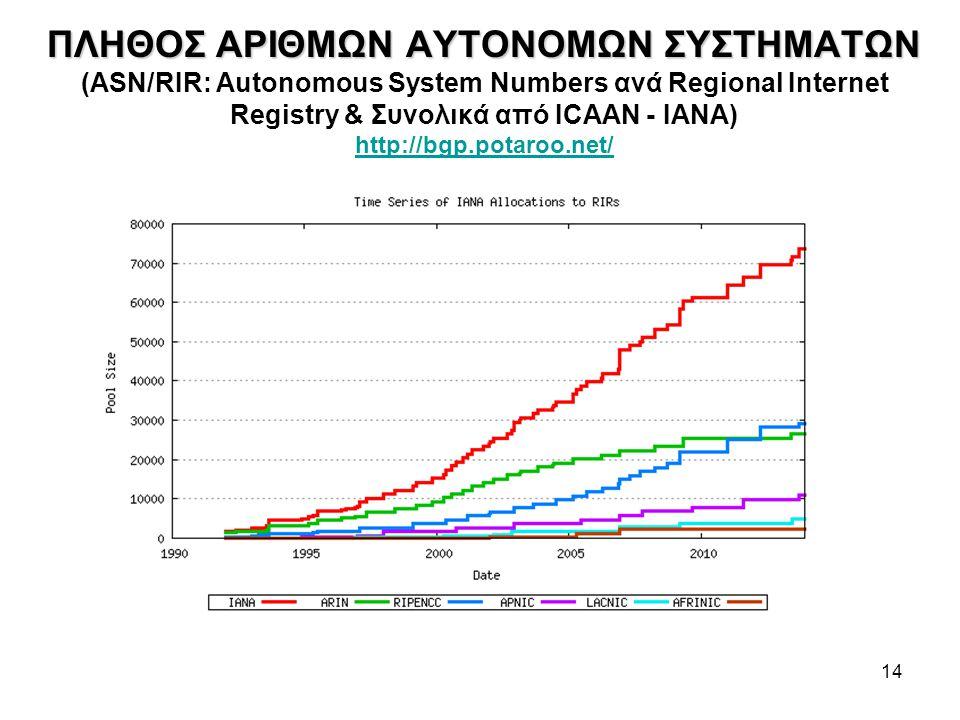14 ΠΛΗΘΟΣ ΑΡΙΘΜΩΝ ΑΥΤΟΝΟΜΩΝ ΣΥΣΤΗΜΑΤΩΝ ΠΛΗΘΟΣ ΑΡΙΘΜΩΝ ΑΥΤΟΝΟΜΩΝ ΣΥΣΤΗΜΑΤΩΝ (ASN/RIR: Autonomous System Numbers ανά Regional Internet Registry & Συνολικά από ICAAN - ΙΑΝΑ) http://bgp.potaroo.net/ http://bgp.potaroo.net/