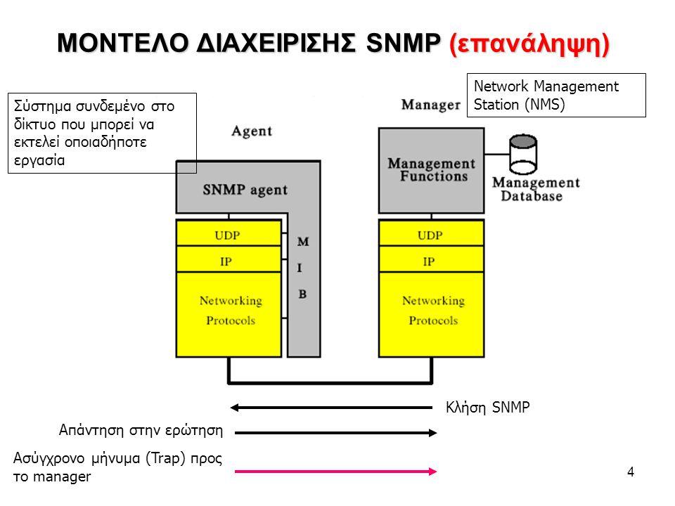 4 ΜΟΝΤΕΛΟ ΔΙΑΧΕΙΡΙΣΗΣ SNMP (επανάληψη) Κλήση SNMP Απάντηση στην ερώτηση Ασύγχρονο μήνυμα (Trap) προς το manager Σύστημα συνδεμένο στο δίκτυο που μπορεί να εκτελεί οποιαδήποτε εργασία Network Management Station (NMS)