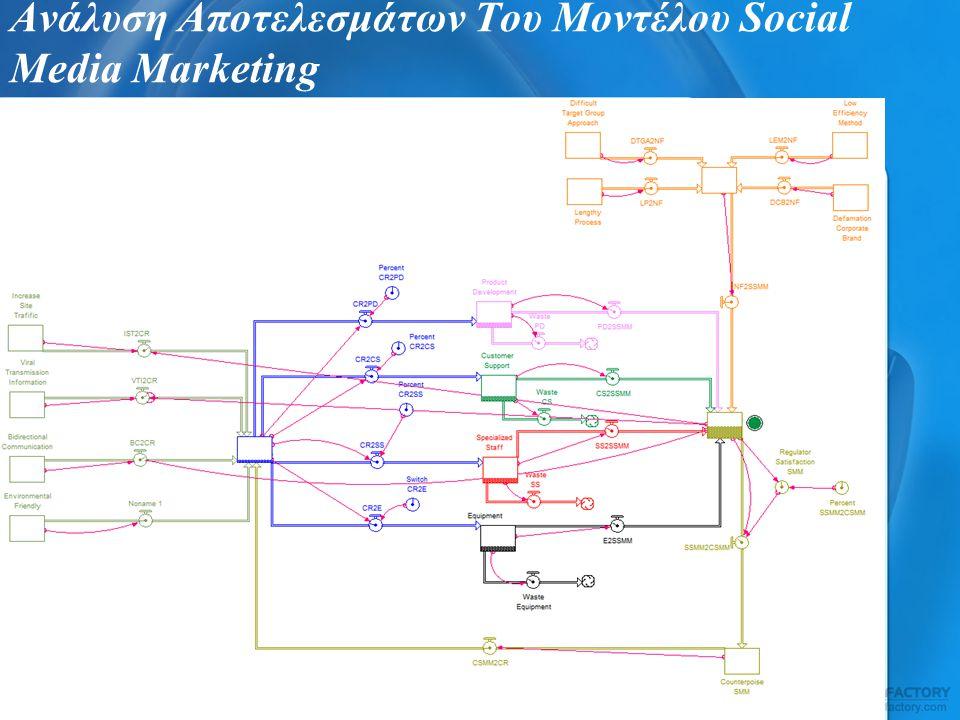 Ανάλυση Αποτελεσμάτων Του Μοντέλου Social Media Marketing