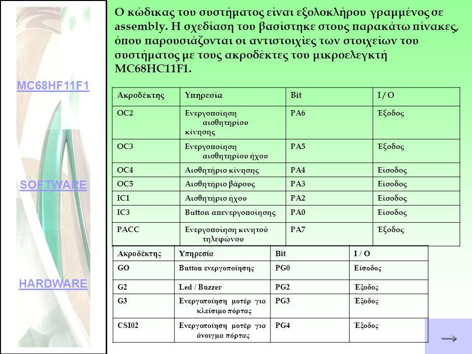 →→→→ Ε 0 1 E 11100000 Έξοδος Είσοδος 00011110 ---Έξοδος Είσοδος Για την αρχικοποίηση της PORTG αποθηκεύεται η παρακάτω τιμή στον καταχωρητή DDRG: Για την αρχικοποίηση της PORTA αποθηκεύεται η παρακάτω τιμή στον καταχωρητή DDRA: E 0 1 E MC68HF11F1 SOFTWARE HARDWARE