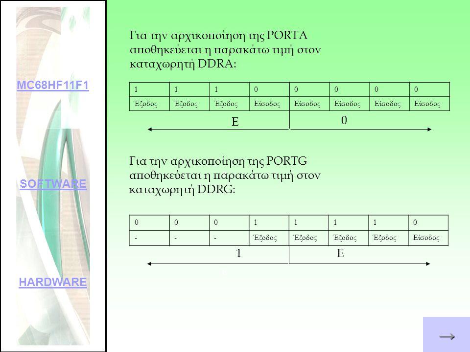 Υπορουτίνα SET_ON: SET_ONLDAA #%01100000 STAA PORTA OS FLCDCLS OS FLCDLine1 OS FLCDPrint FCS 'SYSTEM ON' BSR ELEGXOS RTS 01100000 Για την ενεργοποίηση των αισθητηρίων κίνησης και ήχου αποθηκεύεται η παρακάτω τιμή στον καταχωρητή PORTA OC2 bit 6 OC3 bit 5 →→→→ MC68HF11F1 SOFTWARE HARDWARE