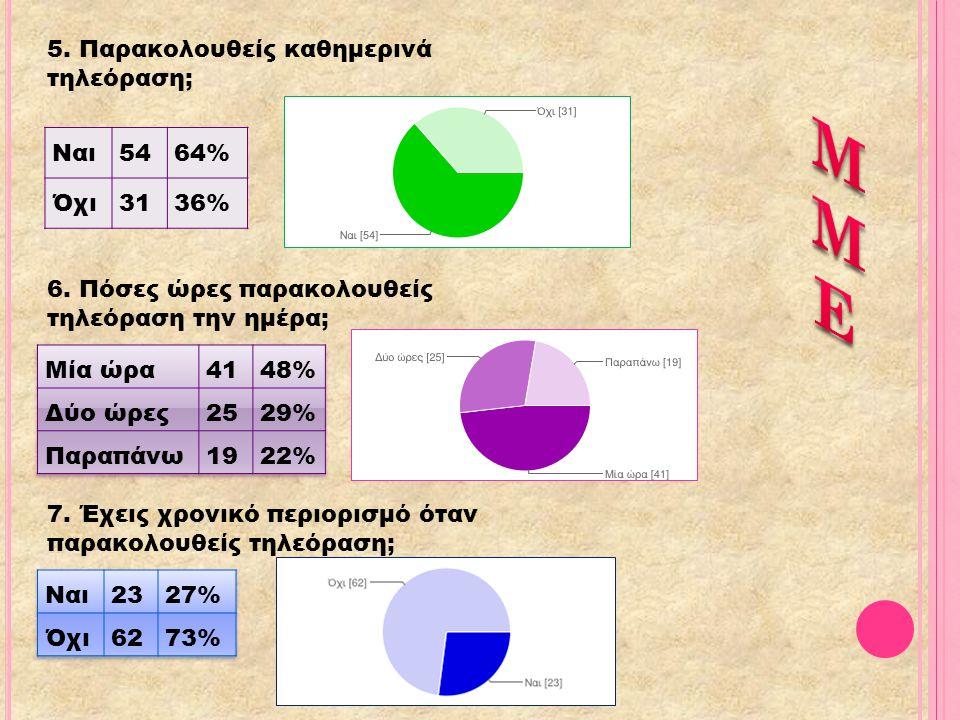 5.Παρακολουθείς καθημερινά τηλεόραση; Ναι5464% Όχι3136% 6.