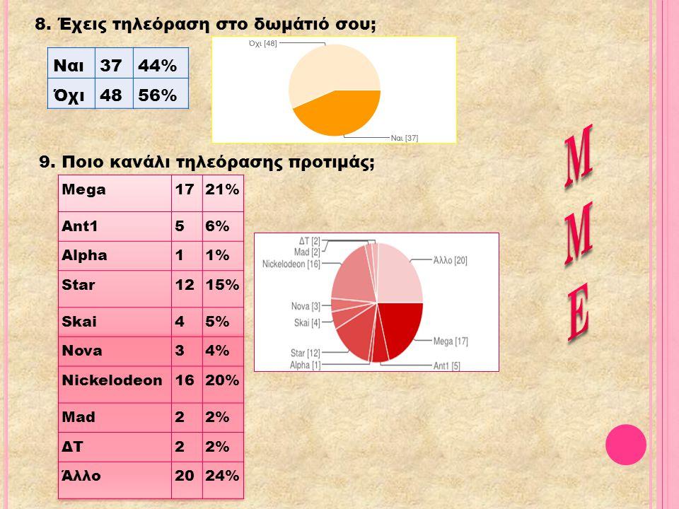 8. Έχεις τηλεόραση στο δωμάτιό σου; Ναι3744% Όχι4856% 9. Ποιο κανάλι τηλεόρασης προτιμάς;
