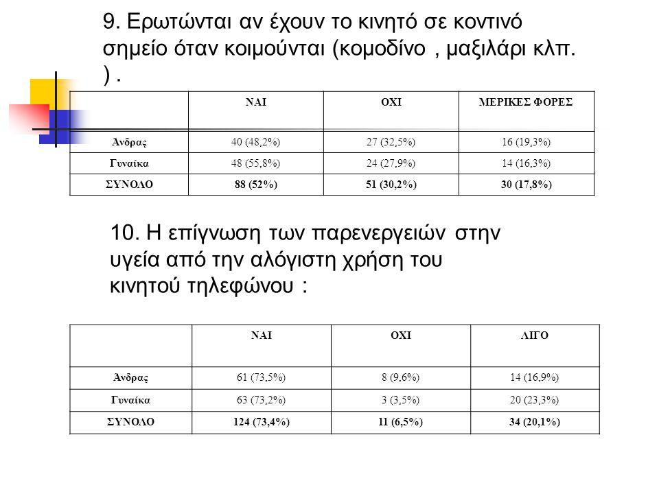 9. Ερωτώνται αν έχουν το κινητό σε κοντινό σημείο όταν κοιμούνται (κομοδίνο, μαξιλάρι κλπ. ). ΝΑΙΟΧΙΜΕΡΙΚΕΣ ΦΟΡΕΣ Άνδρας40 (48,2%)27 (32,5%)16 (19,3%)