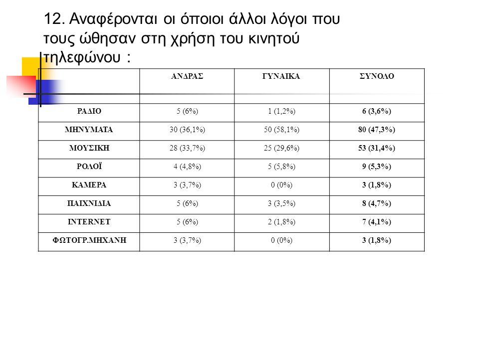 12. Αναφέρονται οι όποιοι άλλοι λόγοι που τους ώθησαν στη χρήση του κινητού τηλεφώνου : ΑΝΔΡΑΣΓΥΝΑΙΚΑΣΥΝΟΛΟ ΡΑΔΙΟ5 (6%)1 (1,2%)6 (3,6%) ΜΗΝΥΜΑΤΑ30 (36