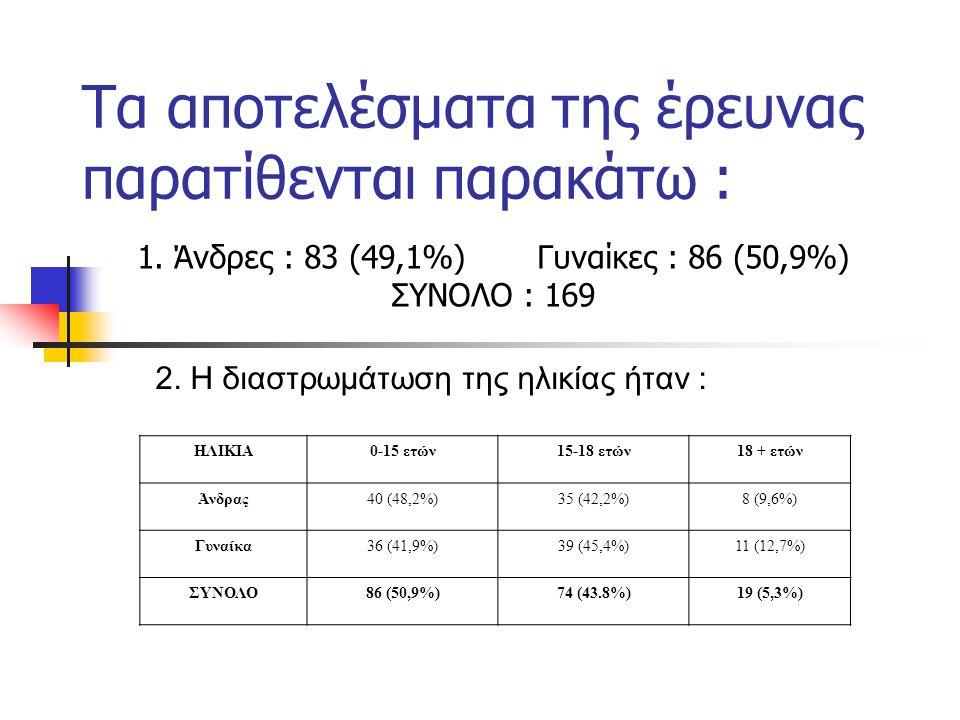 Τα αποτελέσματα της έρευνας παρατίθενται παρακάτω : 1. Άνδρες : 83 (49,1%) Γυναίκες : 86 (50,9%) ΣΥΝΟΛΟ : 169 2. Η διαστρωμάτωση της ηλικίας ήταν : ΗΛ