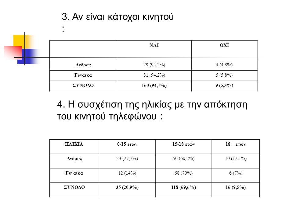 3. Αν είναι κάτοχοι κινητού : ΝΑΙΟΧΙ Άνδρας79 (95,2%)4 (4,8%) Γυναίκα81 (94,2%)5 (5,8%) ΣΥΝΟΛΟ160 (94,7%)9 (5,3%) 4. Η συσχέτιση της ηλικίας με την απ