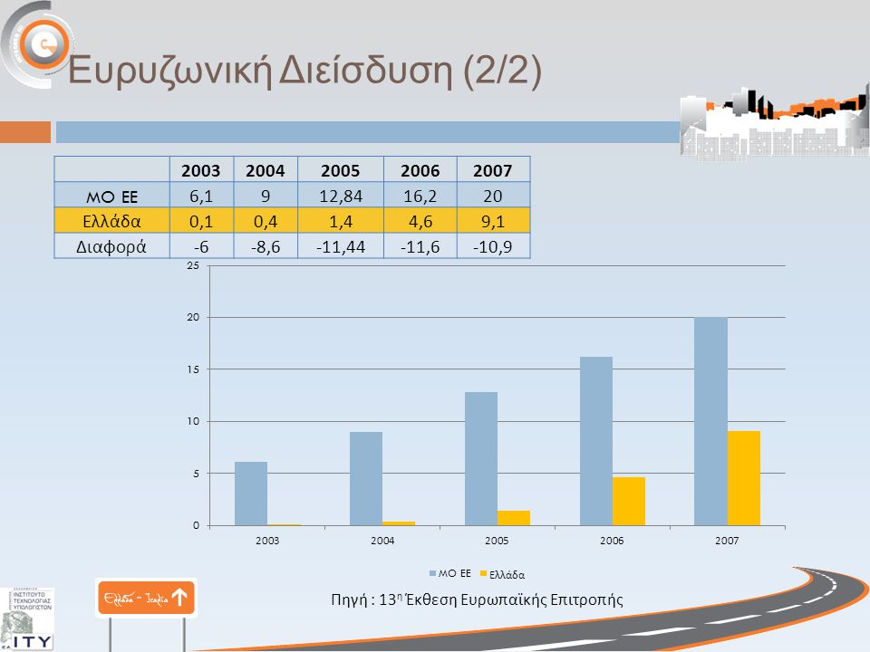 Ευρυζωνική Διείσδυση (2/2) 20032004200520062007 MO EE6,1912,8416,220 Ελλάδα 0,10,41,44,69,1 Διαφορά -6-8,6-11,44-11,6-10,9 Πηγή : 13 η Έκθεση Ευρωπαϊκής Επιτροπής