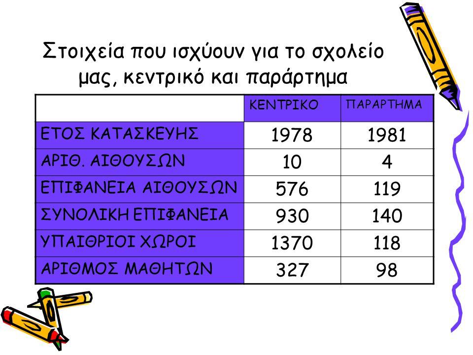 Στοιχεία που ισχύουν για το σχολείο μας, κεντρικό και παράρτημα ΚΕΝΤΡΙΚΟ ΠΑΡΑΡΤΗΜΑ ΕΤΟΣ ΚΑΤΑΣΚΕΥΗΣ 19781981 ΑΡΙΘ.