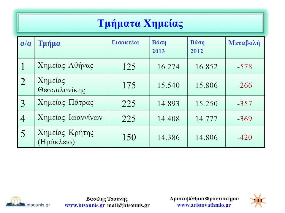 Αριστοβάθμιο Φροντιστήριο www.aristovathmio.gr Βασίλης Τσούνης www.btsounis.gr mail@btsounis.gr Τμήματα Χημείας α/αΤμήμα ΕισακτέοιΒάση 2013 Βάση 2012