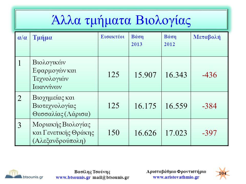Αριστοβάθμιο Φροντιστήριο www.aristovathmio.gr Βασίλης Τσούνης www.btsounis.gr mail@btsounis.gr Άλλα τμήματα Βιολογίας α/αΤμήμα ΕισακτέοιΒάση 2013 Βάσ