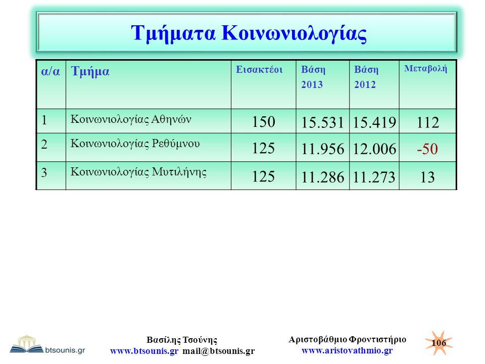 Αριστοβάθμιο Φροντιστήριο www.aristovathmio.gr Βασίλης Τσούνης www.btsounis.gr mail@btsounis.gr Τμήματα Κοινωνιολογίας α/αΤμήμα ΕισακτέοιΒάση 2013 Βάσ
