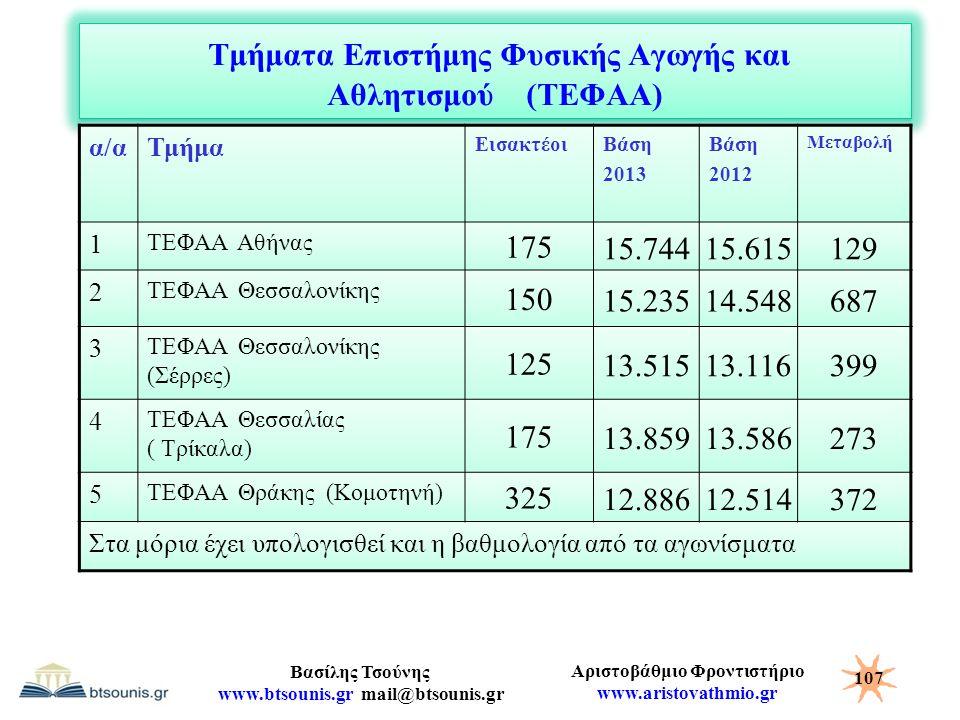 Αριστοβάθμιο Φροντιστήριο www.aristovathmio.gr Βασίλης Τσούνης www.btsounis.gr mail@btsounis.gr Τμήματα Επιστήμης Φυσικής Αγωγής και Αθλητισμού (ΤΕΦΑΑ