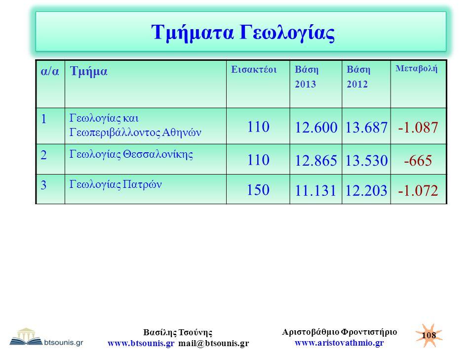 Αριστοβάθμιο Φροντιστήριο www.aristovathmio.gr Βασίλης Τσούνης www.btsounis.gr mail@btsounis.gr Τμήματα Γεωλογίας α/αΤμήμα ΕισακτέοιΒάση 2013 Βάση 201