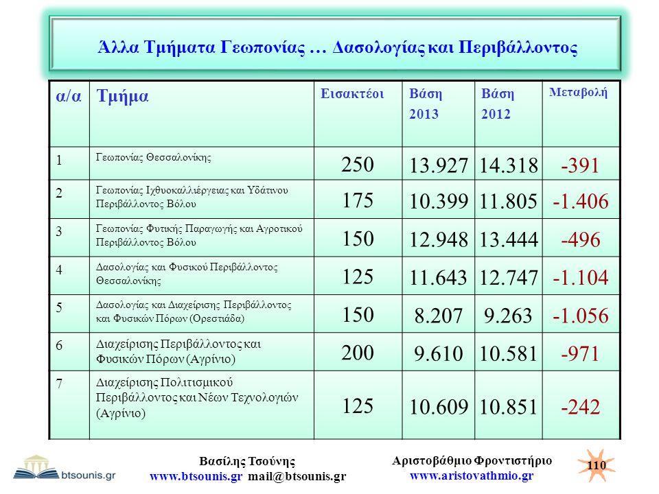 Αριστοβάθμιο Φροντιστήριο www.aristovathmio.gr Βασίλης Τσούνης www.btsounis.gr mail@btsounis.gr Άλλα Τμήματα Γεωπονίας … Δασολογίας και Περιβάλλοντος