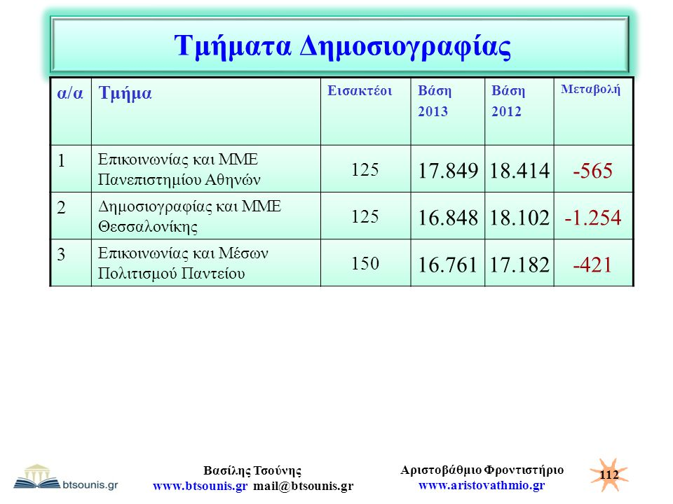 Αριστοβάθμιο Φροντιστήριο www.aristovathmio.gr Βασίλης Τσούνης www.btsounis.gr mail@btsounis.gr Τμήματα Δημοσιογραφίας α/αΤμήμα ΕισακτέοιΒάση 2013 Βάσ