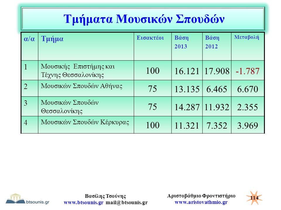 Αριστοβάθμιο Φροντιστήριο www.aristovathmio.gr Βασίλης Τσούνης www.btsounis.gr mail@btsounis.gr Τμήματα Μουσικών Σπουδών α/αΤμήμα ΕισακτέοιΒάση 2013 Β