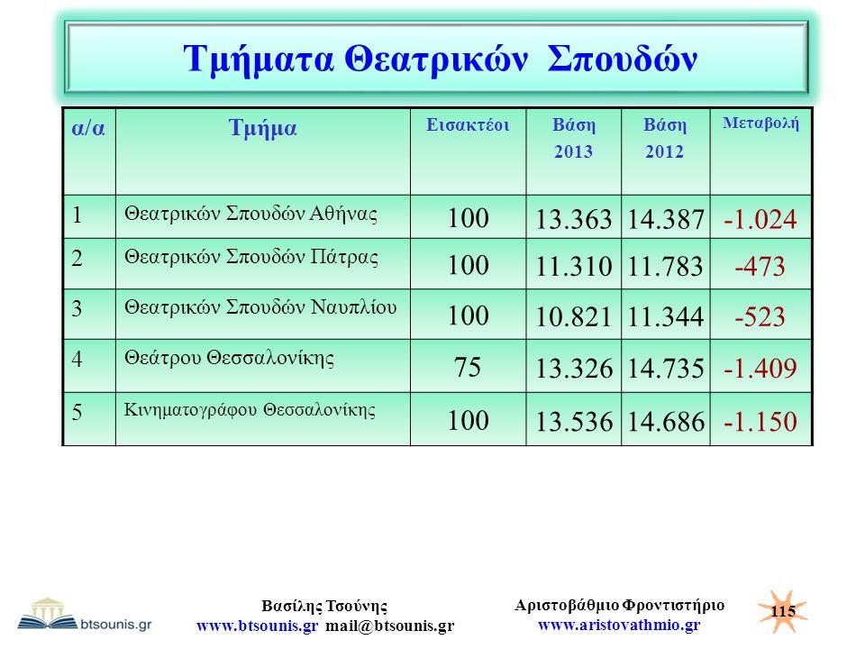 Αριστοβάθμιο Φροντιστήριο www.aristovathmio.gr Βασίλης Τσούνης www.btsounis.gr mail@btsounis.gr Τμήματα Θεατρικών Σπουδών α/αΤμήμα ΕισακτέοιΒάση 2013