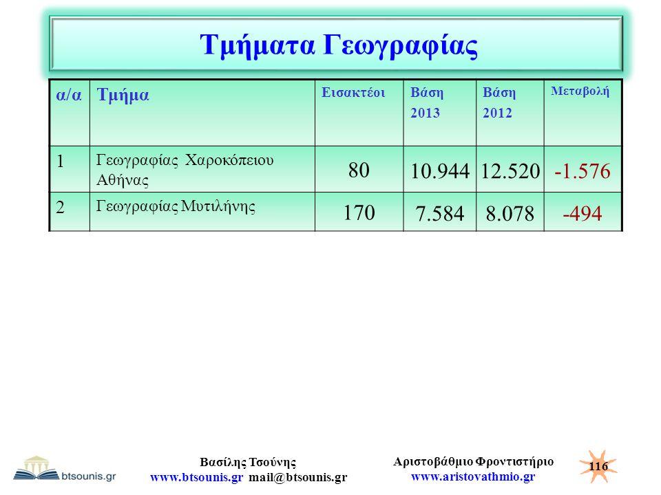 Αριστοβάθμιο Φροντιστήριο www.aristovathmio.gr Βασίλης Τσούνης www.btsounis.gr mail@btsounis.gr Τμήματα Γεωγραφίας α/αΤμήμα ΕισακτέοιΒάση 2013 Βάση 20