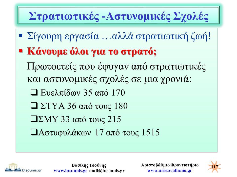 Αριστοβάθμιο Φροντιστήριο www.aristovathmio.gr Βασίλης Τσούνης www.btsounis.gr mail@btsounis.gr Στρατιωτικές -Αστυνομικές Σχολές  Σίγουρη εργασία …αλ