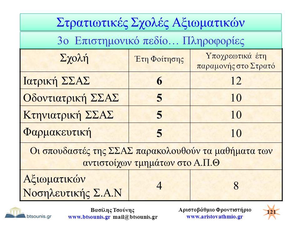 Αριστοβάθμιο Φροντιστήριο www.aristovathmio.gr Βασίλης Τσούνης www.btsounis.gr mail@btsounis.gr Στρατιωτικές Σχολές Αξιωματικών Σχολή Έτη Φοίτησης Υπο