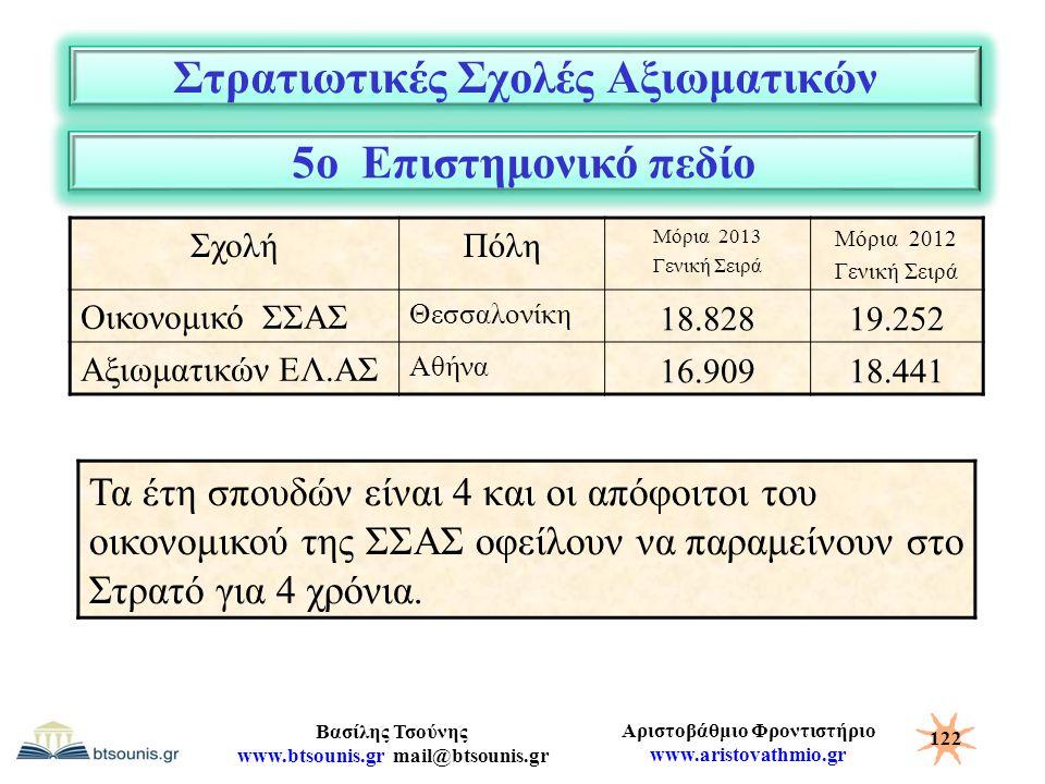 Αριστοβάθμιο Φροντιστήριο www.aristovathmio.gr Βασίλης Τσούνης www.btsounis.gr mail@btsounis.gr Στρατιωτικές Σχολές Αξιωματικών ΣχολήΠόλη Μόρια 2013 Γ