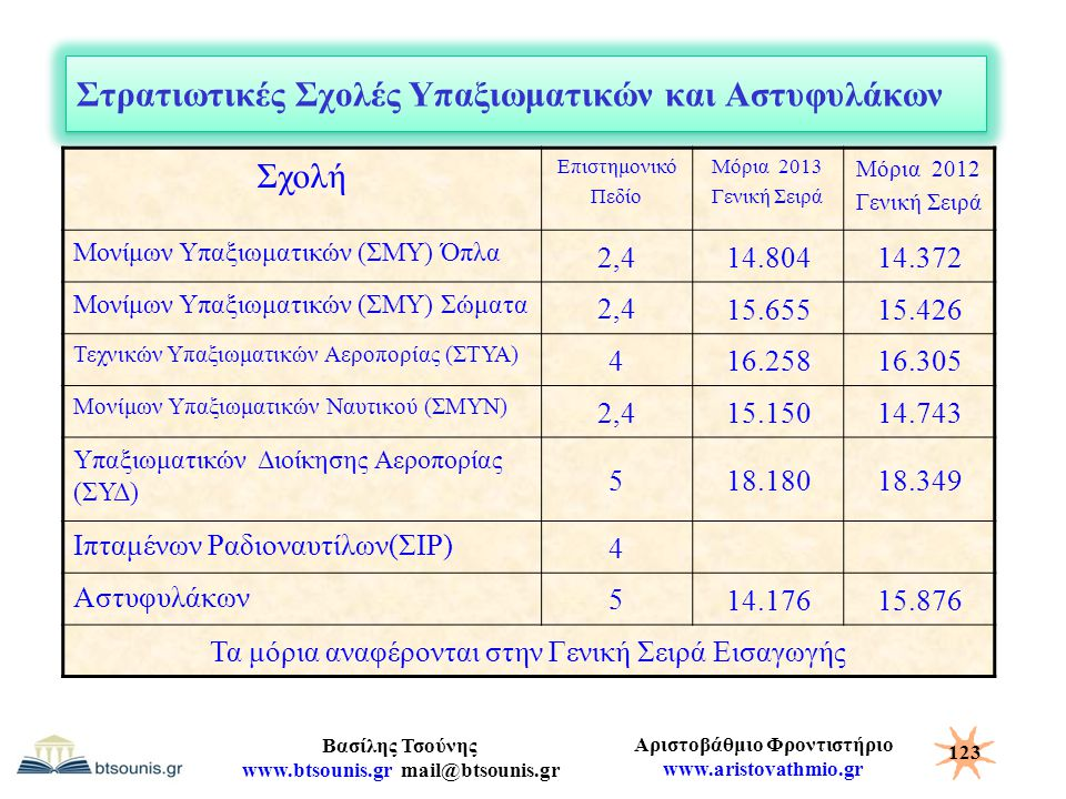 Αριστοβάθμιο Φροντιστήριο www.aristovathmio.gr Βασίλης Τσούνης www.btsounis.gr mail@btsounis.gr Στρατιωτικές Σχολές Υπαξιωματικών και Αστυφυλάκων Σχολ