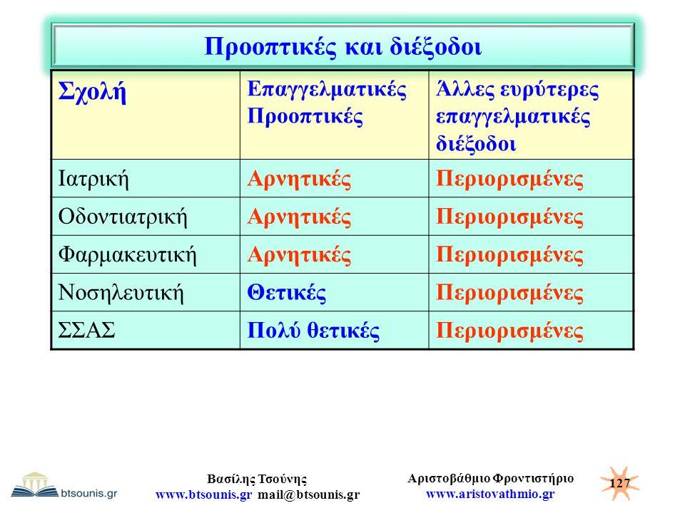 Αριστοβάθμιο Φροντιστήριο www.aristovathmio.gr Βασίλης Τσούνης www.btsounis.gr mail@btsounis.gr Προοπτικές και διέξοδοι Σχολή Επαγγελματικές Προοπτικέ