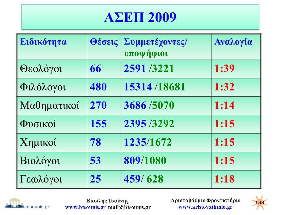 Αριστοβάθμιο Φροντιστήριο www.aristovathmio.gr Βασίλης Τσούνης www.btsounis.gr mail@btsounis.gr ΑΣΕΠ 2009 ΕιδικότηταΘέσειςΣυμμετέχοντες/ υποψήφιοι Ανα
