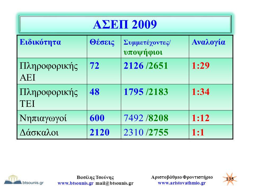 Αριστοβάθμιο Φροντιστήριο www.aristovathmio.gr Βασίλης Τσούνης www.btsounis.gr mail@btsounis.gr ΑΣΕΠ 2009 ΕιδικότηταΘέσεις Συμμετέχοντες/ υποψήφιοι Αν