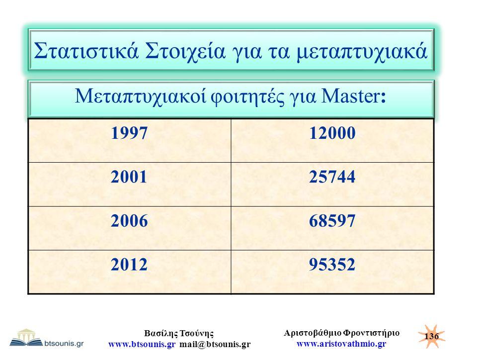 Αριστοβάθμιο Φροντιστήριο www.aristovathmio.gr Βασίλης Τσούνης www.btsounis.gr mail@btsounis.gr Στατιστικά Στοιχεία για τα μεταπτυχιακά Μεταπτυχιακοί