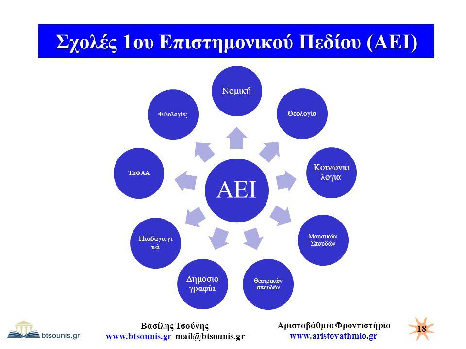 Αριστοβάθμιο Φροντιστήριο www.aristovathmio.gr Βασίλης Τσούνης www.btsounis.gr mail@btsounis.gr Σχολές 1ου Επιστημονικού Πεδίου (ΑΕΙ) 18 ΑΕΙ Νομική Θε
