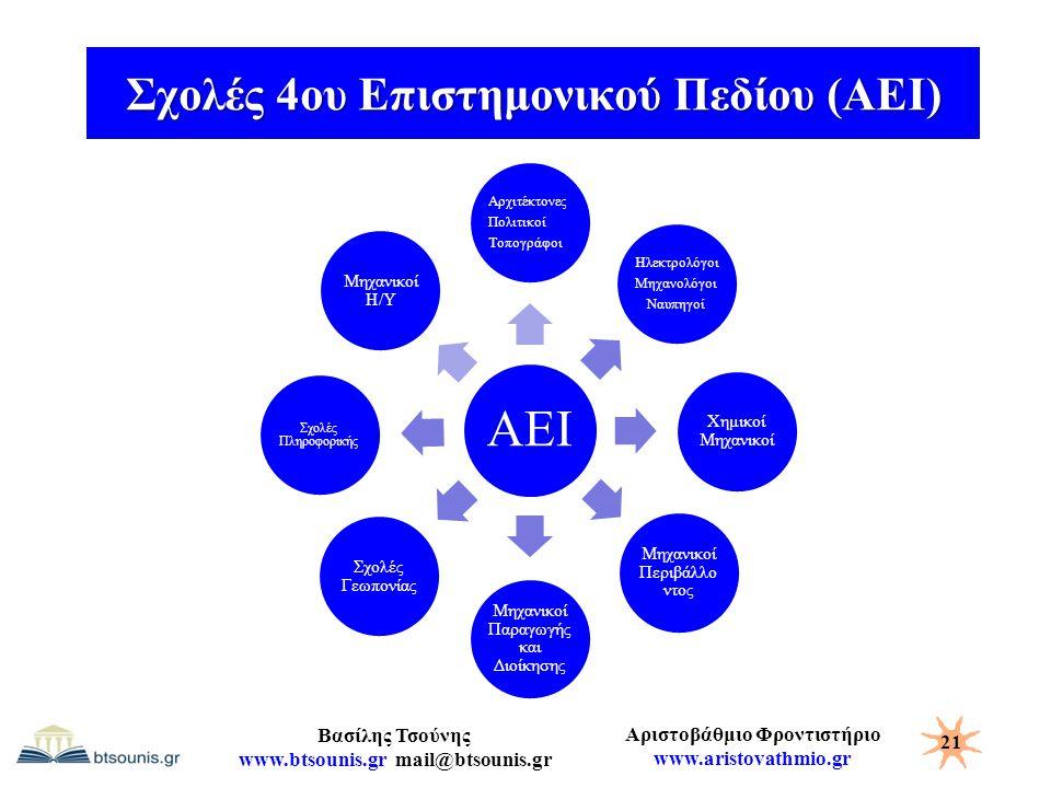 Αριστοβάθμιο Φροντιστήριο www.aristovathmio.gr Βασίλης Τσούνης www.btsounis.gr mail@btsounis.gr Σχολές 4ου Επιστημονικού Πεδίου (ΑΕΙ) 21