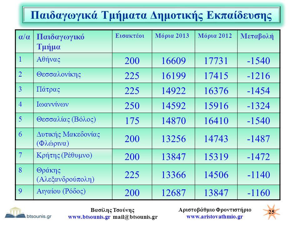Αριστοβάθμιο Φροντιστήριο www.aristovathmio.gr Βασίλης Τσούνης www.btsounis.gr mail@btsounis.gr Παιδαγωγικά Τμήματα Δημοτικής Εκπαίδευσης α/αΠαιδαγωγι