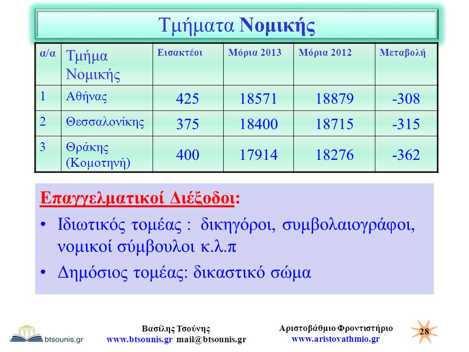 Αριστοβάθμιο Φροντιστήριο www.aristovathmio.gr Βασίλης Τσούνης www.btsounis.gr mail@btsounis.gr Τμήματα Νομικής α/α Τμήμα Νομικής ΕισακτέοιΜόρια 2013Μ