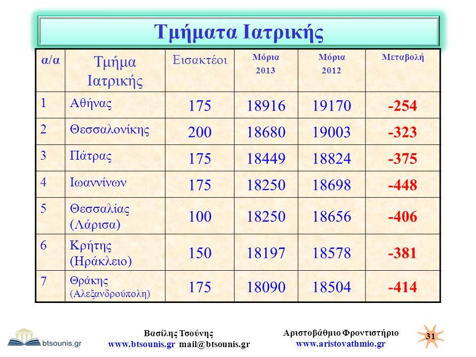 Αριστοβάθμιο Φροντιστήριο www.aristovathmio.gr Βασίλης Τσούνης www.btsounis.gr mail@btsounis.gr Τμήματα Ιατρικής α/α Τμήμα Ιατρικής Εισακτέοι Μόρια 20