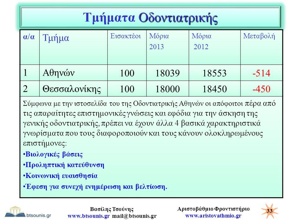 Αριστοβάθμιο Φροντιστήριο www.aristovathmio.gr Βασίλης Τσούνης www.btsounis.gr mail@btsounis.gr Οδοντιατρικής Τμήματα Οδοντιατρικής α/α Τμήμα Εισακτέο