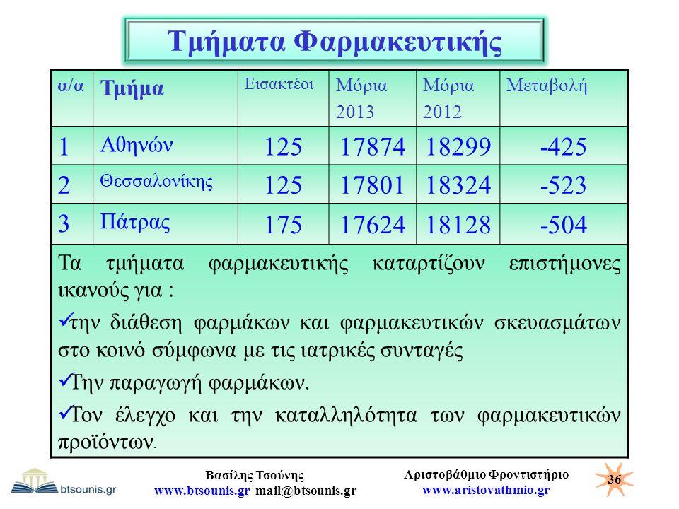 Αριστοβάθμιο Φροντιστήριο www.aristovathmio.gr Βασίλης Τσούνης www.btsounis.gr mail@btsounis.gr Τμήματα Φαρμακευτικής α/α Τμήμα Εισακτέοι Μόρια 2013 Μ