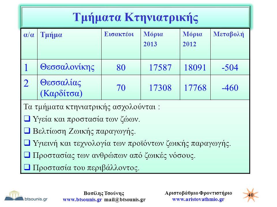 Αριστοβάθμιο Φροντιστήριο www.aristovathmio.gr Βασίλης Τσούνης www.btsounis.gr mail@btsounis.gr Τμήματα Κτηνιατρικής α/αΤμήμα ΕισακτέοιΜόρια 2013 Μόρι