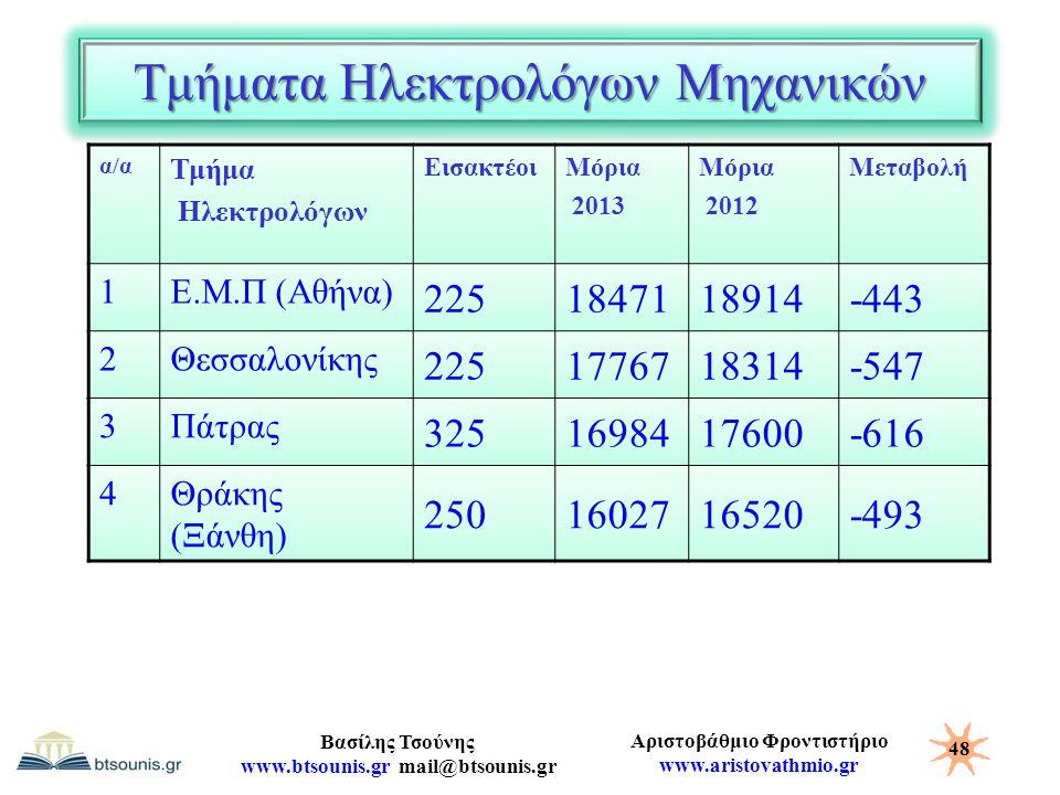 Αριστοβάθμιο Φροντιστήριο www.aristovathmio.gr Βασίλης Τσούνης www.btsounis.gr mail@btsounis.gr Τμήματα Ηλεκτρολόγων Μηχανικών α/α Τμήμα Ηλεκτρολόγων