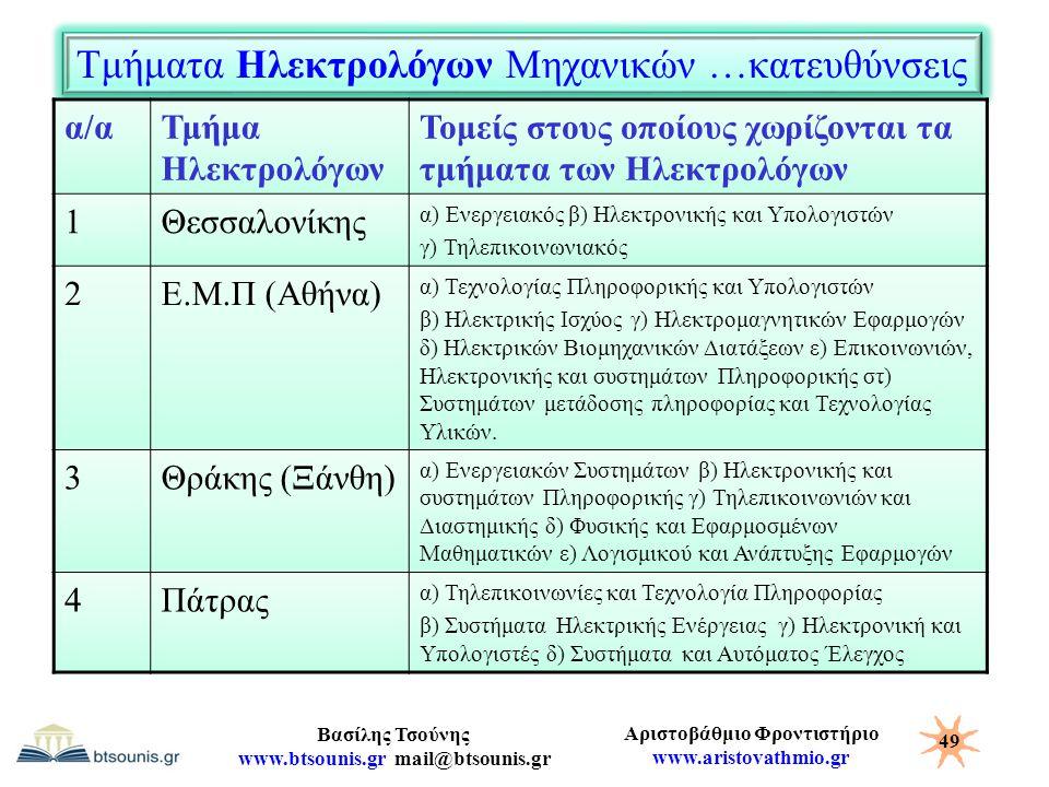 Αριστοβάθμιο Φροντιστήριο www.aristovathmio.gr Βασίλης Τσούνης www.btsounis.gr mail@btsounis.gr Τμήματα Ηλεκτρολόγων Μηχανικών …κατευθύνσεις α/αΤμήμα