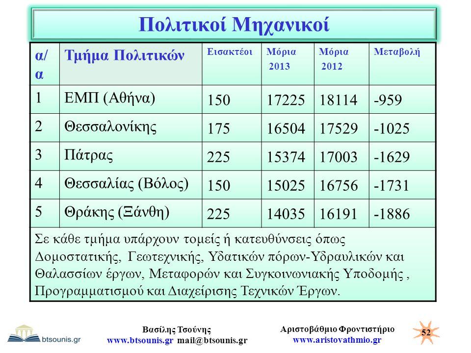 Αριστοβάθμιο Φροντιστήριο www.aristovathmio.gr Βασίλης Τσούνης www.btsounis.gr mail@btsounis.gr Πολιτικοί Μηχανικοί α/ α Τμήμα Πολιτικών ΕισακτέοιΜόρι