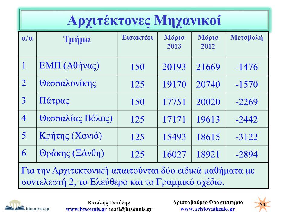 Αριστοβάθμιο Φροντιστήριο www.aristovathmio.gr Βασίλης Τσούνης www.btsounis.gr mail@btsounis.gr Αρχιτέκτονες Μηχανικοί α/α Τμήμα ΕισακτέοιΜόρια 2013 Μ