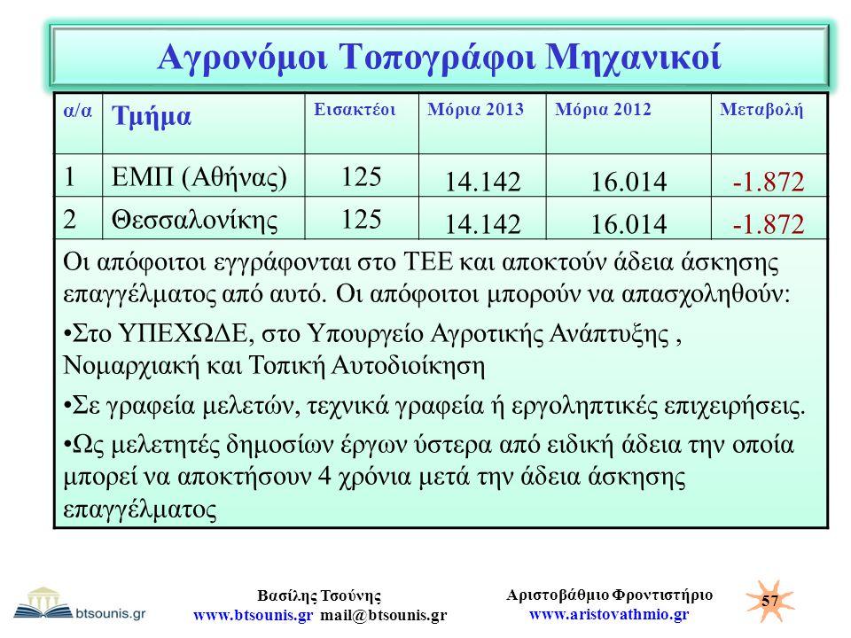 Αριστοβάθμιο Φροντιστήριο www.aristovathmio.gr Βασίλης Τσούνης www.btsounis.gr mail@btsounis.gr Αγρονόμοι Τοπογράφοι Μηχανικοί α/α Τμήμα ΕισακτέοιΜόρι