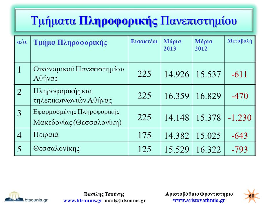 Αριστοβάθμιο Φροντιστήριο www.aristovathmio.gr Βασίλης Τσούνης www.btsounis.gr mail@btsounis.gr Τμήματα Πληροφορικής Πανεπιστημίου α/α Τμήμα Πληροφορι