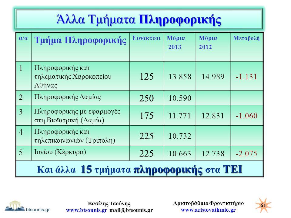 Αριστοβάθμιο Φροντιστήριο www.aristovathmio.gr Βασίλης Τσούνης www.btsounis.gr mail@btsounis.gr Άλλα Τμήματα Πληροφορικής α/α Τμήμα Πληροφορικής Εισακ