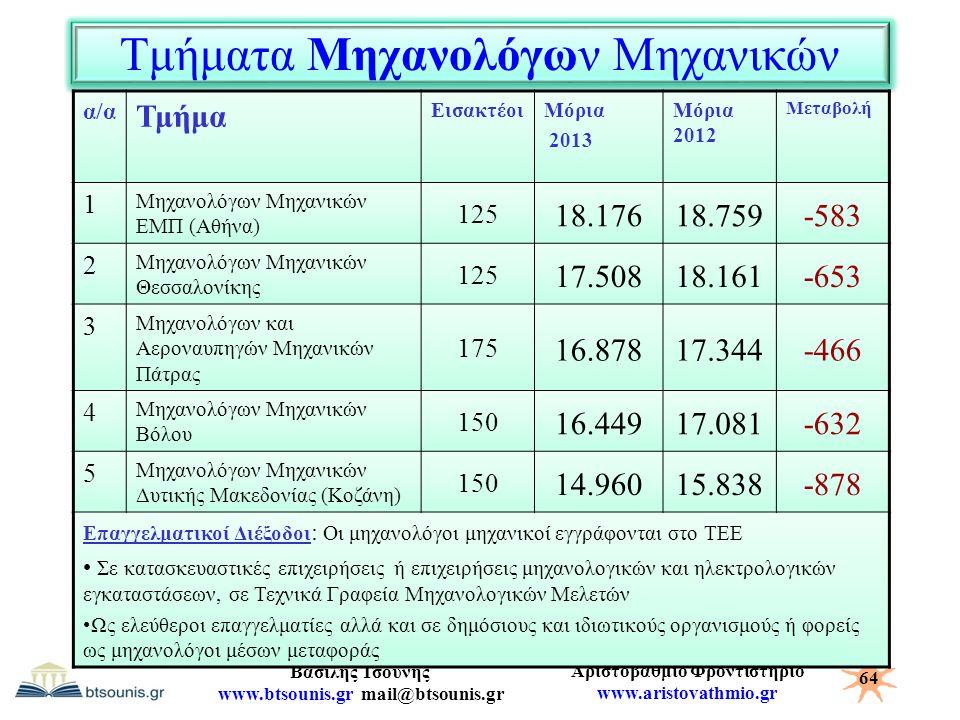 Αριστοβάθμιο Φροντιστήριο www.aristovathmio.gr Βασίλης Τσούνης www.btsounis.gr mail@btsounis.gr Τμήματα Μηχανολόγων Μηχανικών α/α Τμήμα ΕισακτέοιΜόρια