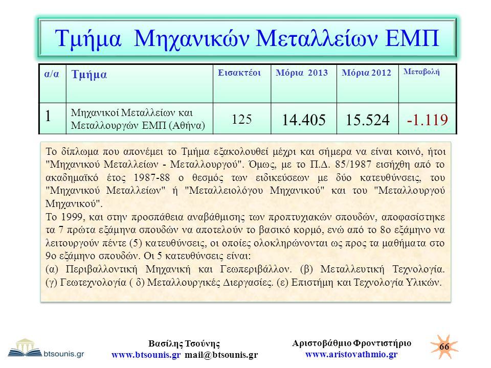 Αριστοβάθμιο Φροντιστήριο www.aristovathmio.gr Βασίλης Τσούνης www.btsounis.gr mail@btsounis.gr Τμήμα Μηχανικών Μεταλλείων ΕΜΠ α/α Τμήμα ΕισακτέοιΜόρι