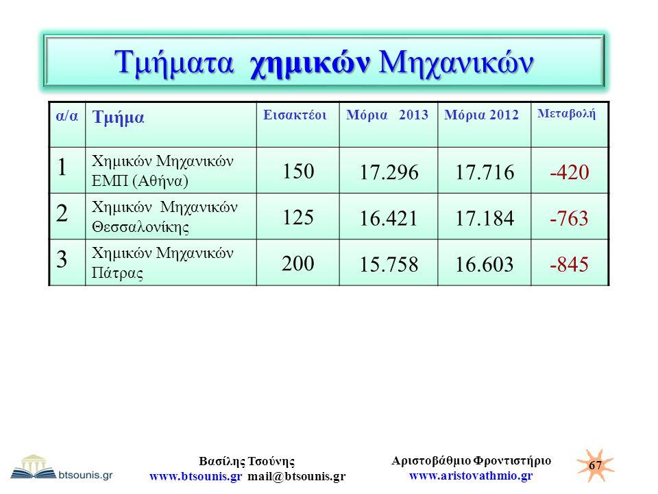 Αριστοβάθμιο Φροντιστήριο www.aristovathmio.gr Βασίλης Τσούνης www.btsounis.gr mail@btsounis.gr Τμήματα χημικών Μηχανικών α/α Τμήμα ΕισακτέοιΜόρια 201